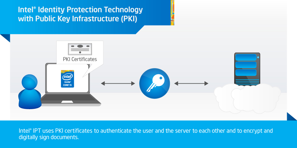 Intel identity protection