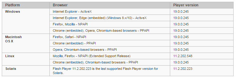 adobe-flash-test-page-latest-version-table