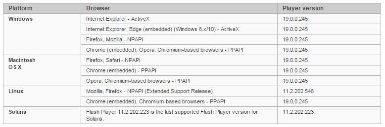 Adobe Flash Player test page - Download Current Version Plugins