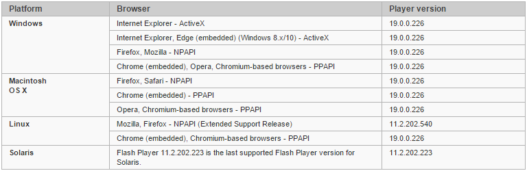 Adope flash player version list