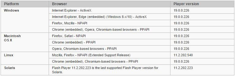 Adope flash player version list