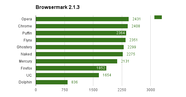 Browsermark android is the fastest browser