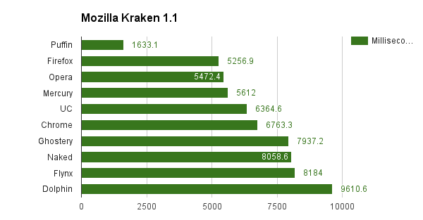 Mozilla Kraken 1.1 android is the fastest browser