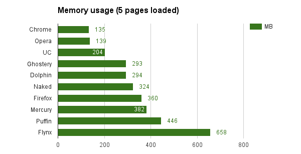 ram-5-pages android is the fastest browser