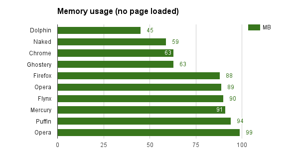 ram-no-page android is the fastest browser