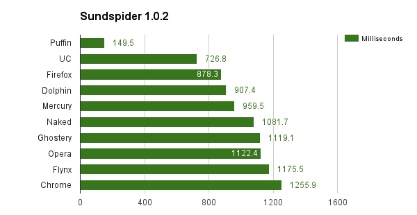 sunspider-chart android is the fastest browser