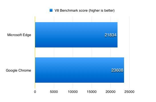 windows-10-edge-chrome-v8-ver2